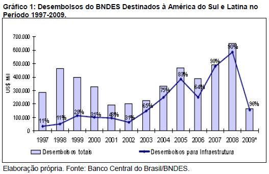 Encontro Nacional Abri A Atua O Do Bndes Como Agente Indutor Da Inser O Comercial Do Brasil